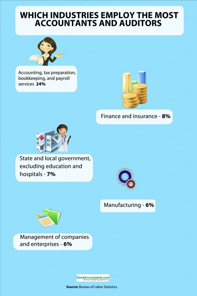 Which industries employ the most accountants and auditors- Infographic